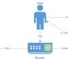 Управление Raspberry через websockets