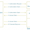The most common OAuth 2.0 Hacks