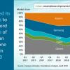 Xiaomi ещё сильнее обошла Samsung на рынке Индии, а бренд Realme менее чем за год выбился в пятёрку лидеров