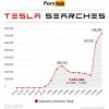 """На Pornhub резко выросло количество поисковых запросов со словом """"Tesla"""""""