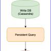 Что нужно знать перед переходом на Akka toolkit для реализации Event Sourcing и CQRS