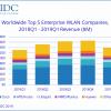 По подсчетам IDC, рынок оборудования WLAN за год вырос на 6,9%
