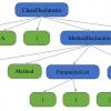 Создание анализатора Roslyn на примере проверки инкапсуляции