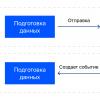 Протокол для общения между iframe и основным окном браузера