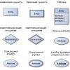 Как в yEd Graph Editor построить красивую схему базы данных