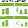 Инвесторы по-прежнему больше верят в рыночный потенциал NVIDIA, а не AMD