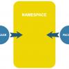 Объединение нескольких пакетов в одно пространство имен Python
