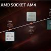 Новая статья: Обзор процессора AMD Ryzen 7 3700X: Zen 2 во всей красе