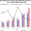 В этом году капитальные затраты на выпуск DRAM упадут на 28%