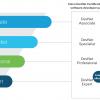 Новые сертификации для девелоперов от Cisco. Обзор отраслевых сертификаций