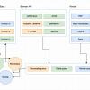 Что ты такое, Event Loop? Или как устроен цикл событий в браузере Chrome