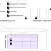 Блокировки в PostgreSQL: 1. Блокировки отношений