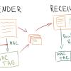 Генерируем одноразовые пароли для 2FA в JS с помощью Web Crypto API