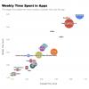 Как соцсети поглощают наше внимание: большое исследование про экранное время