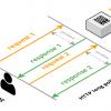 Протокол MQTT: концептуальное погружение
