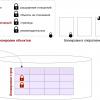 Блокировки в PostgreSQL: 2. Блокировки строк