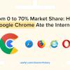 От 0% до 70% рынка: Как Google Chrome поглотил интернет?