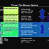 Компания IBM представила новый интерфейс памяти, альтернативу DDR