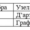 Граф Скоринг де ля Фер или исследование на тему кредитного скоринга, в рамках расширения кругозора. Ч.2