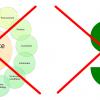 Ресурсное планирование. Почему оно не работает? Часть 1