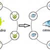 Как заглянуть в глаза Кассандре и не потерять при этом данные, стабильность и веру в NoSQL