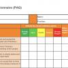 Нужен ли тебе Agile: 5 моделей для проверки