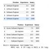 Расчет нулевой гипотезы, на примере анализа зарплат украинских программистов