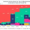 Смартфоны Nokia, Samsung и Xiaomi лидируют по скорости получения новых версий Android и обновлений безопасности