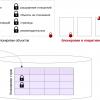 Блокировки в PostgreSQL: 4. Блокировки в памяти