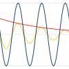 Генерация звука на микроконтроллерах AVR методом волновых таблиц с поддержкой полифонии