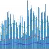 Хабрастатистика: исследуем наиболее и наименее посещаемые разделы сайта