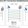 В Chrome Canary добавили поддержку протокола HTTP-3