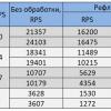 Сериализация и десериализация данных .NET Core vs Go