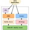 ClusterJ — работаем с MySQL NDB Cluster из Java
