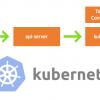 Как работает kubectl exec?