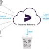 Imperva раскрыла технические подробности взлома Cloud WAF