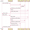 Реализация шлюза P2P операций перевода с карты на карту