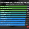 Новый рейтинг AnTuTu: Vivo NEX 3 5G — самый мощный флагман, а Honor 9X Pro — лучшая модель среднего уровня. Где же тогда Xiaomi, Meizu, Samsung и Huawei?