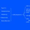 Проблемы основных паттернов создания data-driven apps на React.JS