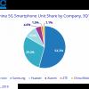 Специалисты IDC подсчитали, сколько смартфонов 5G было продано в Китае в минувшем квартале