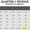 Динамика выручки от продаж игровых графических процессоров NVIDIA должна радовать инвесторов
