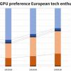 Процессоры Intel неинтересны европейцам