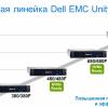 Microsoft SQL Server 2019 и флэш-массивы Dell EMC Unity XT