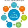 7 основополагающих принципов ITIL