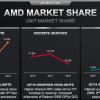AMD полна решимости обновить исторические максимумы своих рыночных позиций