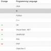 Падение популярности PHP: не все так однозначно?