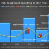 Прогноз сокращения расходов на оборудование для полупроводникового производства в этом году оказался слишком пессимистичным