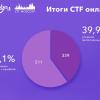 Разбор задач по CTF