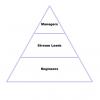 Перевернутая пирамида как конец вашего проекта
