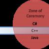 Статическая типизация не обязательно требует церемоний